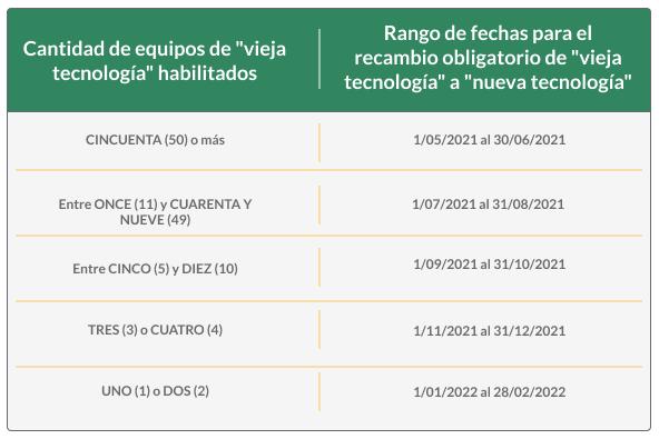 Cronograma fechas cambio de tecnología controlador fiscal
